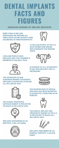 Dental implants facts and figures infographic